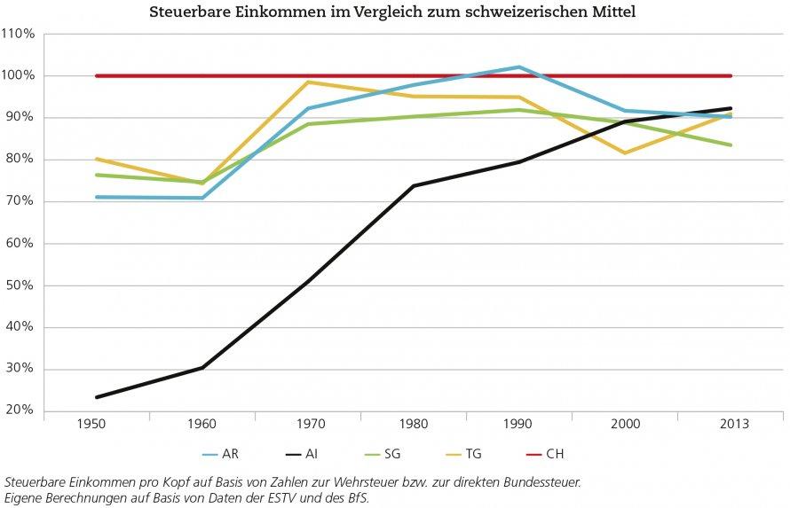 steuerbare Einkommen, Ostschweiz, Transformation, Frank Bodmer